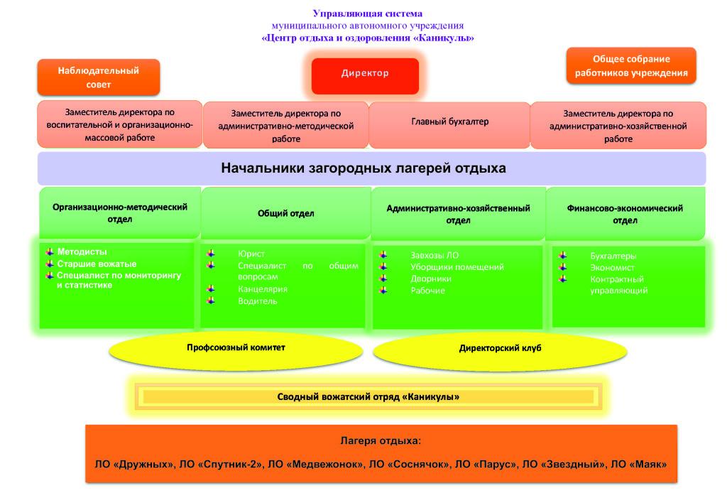 структура МАУ ЦОО Каникулы